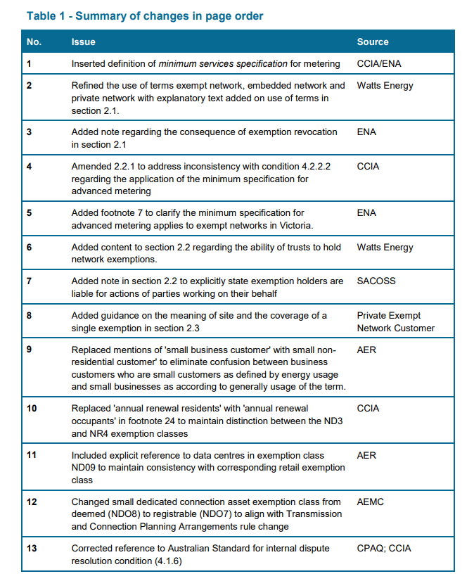 Registration Exemption Guideline