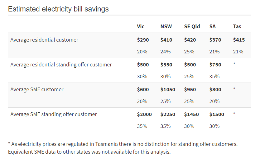 ACCC reduce energy prices estimated electricity bill savings