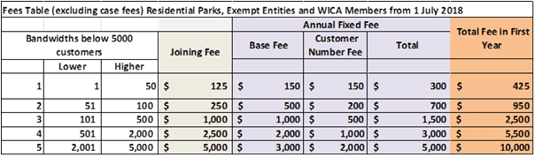 EWON expanded jurisdiction fees tables
