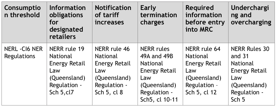 National Energy Retail Law Queensland Regulation
